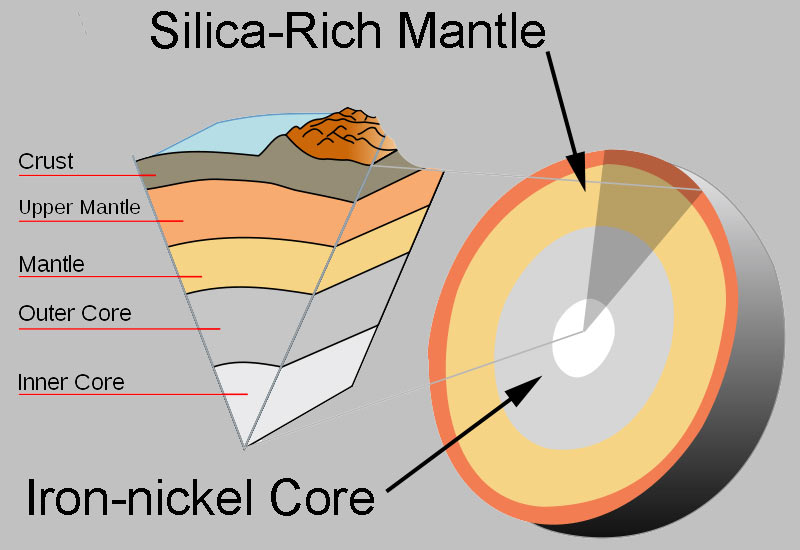 Between Mantle And Core Earth Mantle-core Diagram